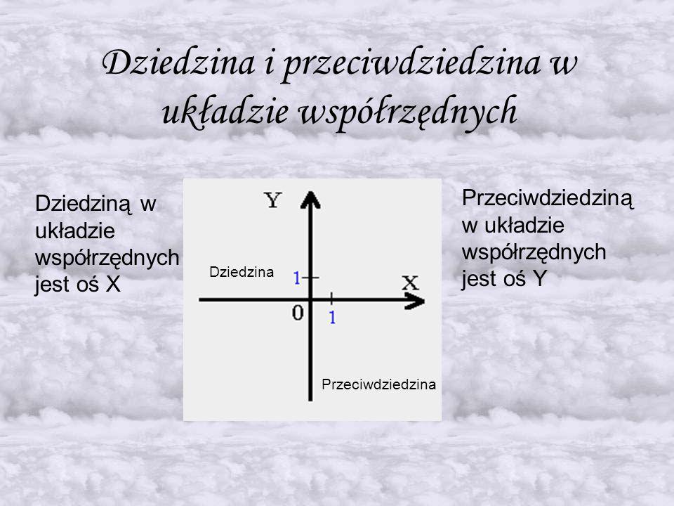 Dziedzina i przeciwdziedzina w układzie współrzędnych