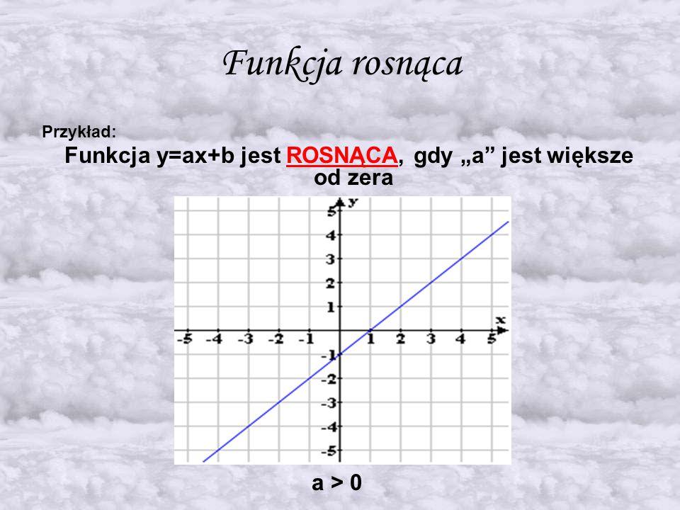 """Funkcja y=ax+b jest ROSNĄCA, gdy """"a jest większe od zera"""