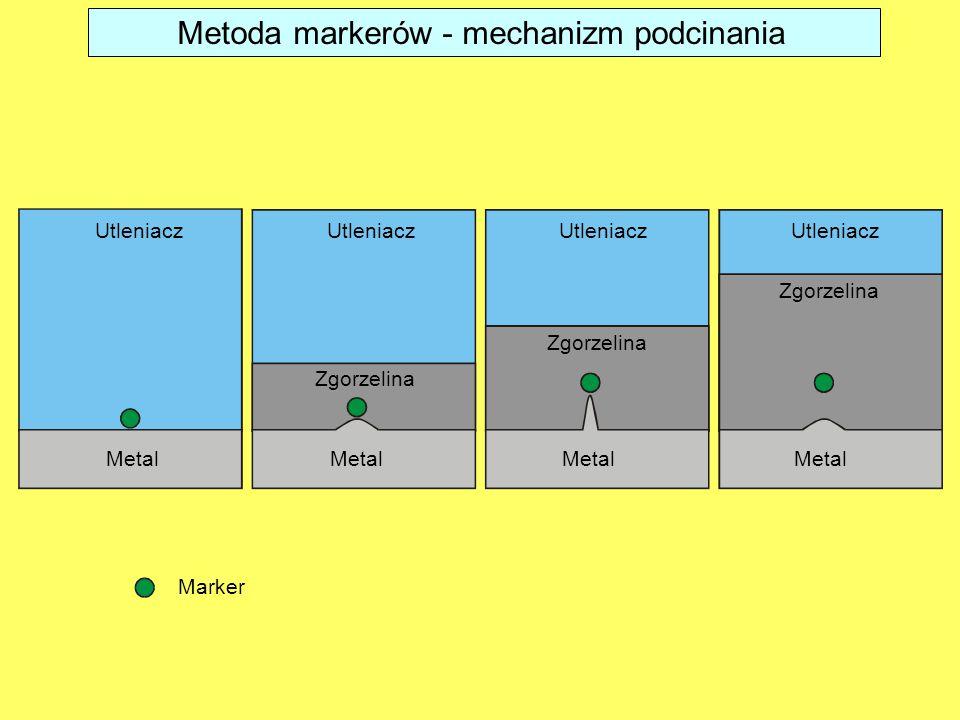 Metoda markerów - mechanizm podcinania