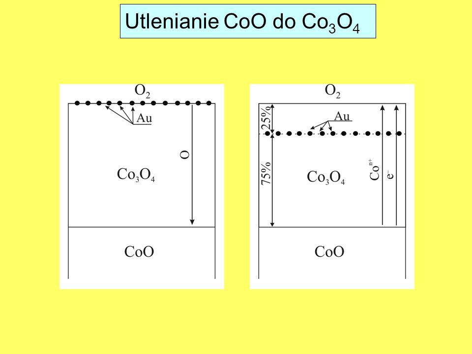 Utlenianie CoO do Co3O4
