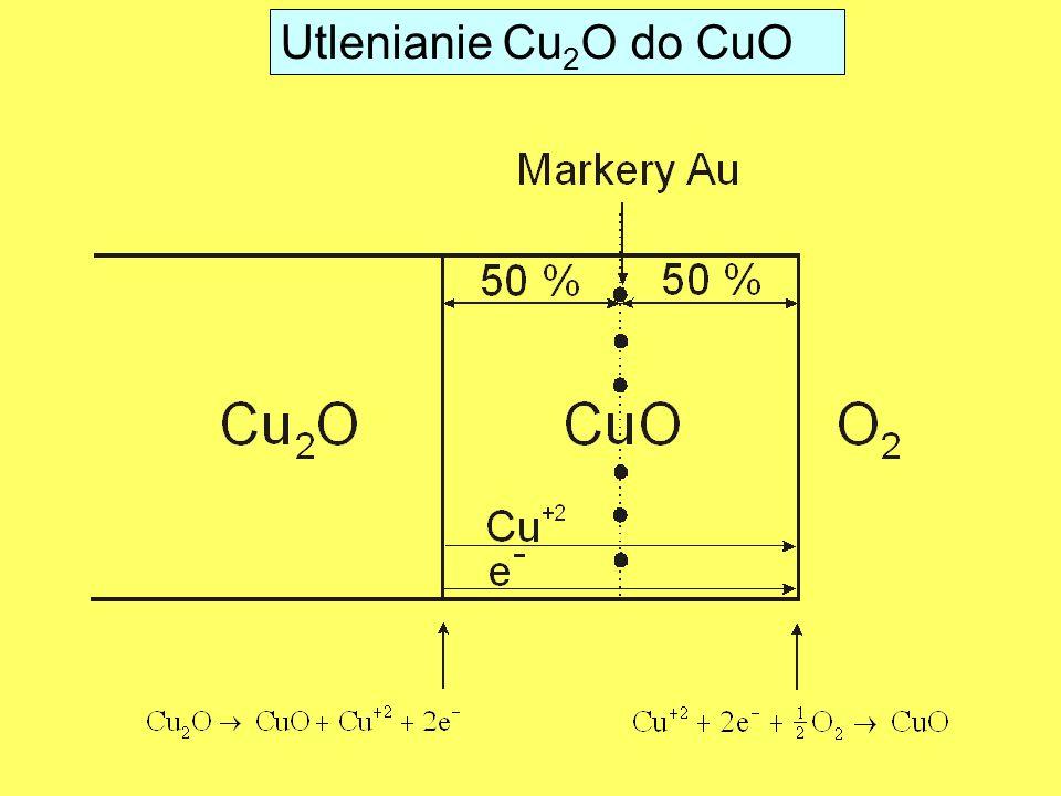 Utlenianie Cu2O do CuO