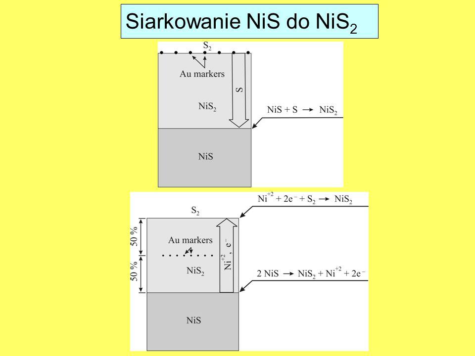 Siarkowanie NiS do NiS2