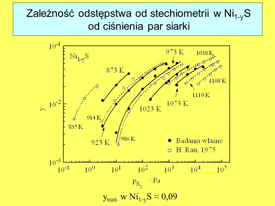 Zależność odstępstwa od stechiometrii w Ni1-yS od ciśnienia par siarki