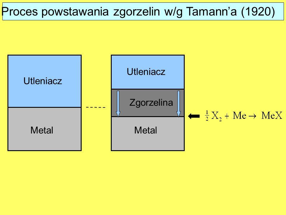 Proces powstawania zgorzelin w/g Tamann'a (1920)