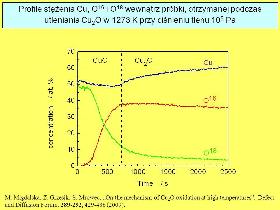 Profile stężenia Cu, O16 i O18 wewnątrz próbki, otrzymanej podczas utleniania Cu2O w 1273 K przy ciśnieniu tlenu 105 Pa