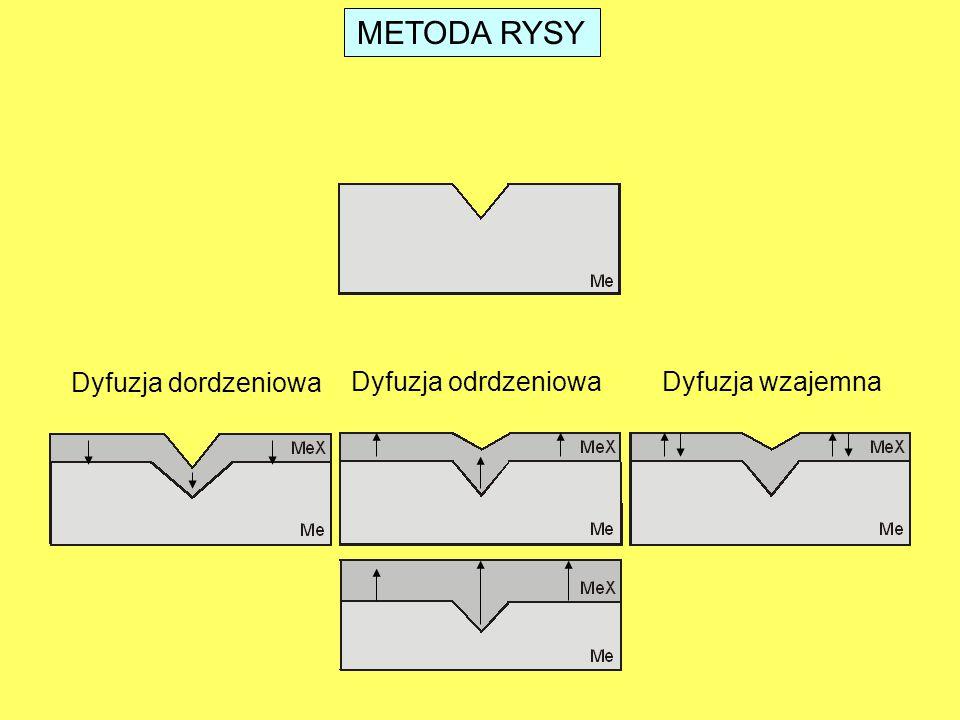 METODA RYSY Dyfuzja dordzeniowa Dyfuzja odrdzeniowa Dyfuzja wzajemna