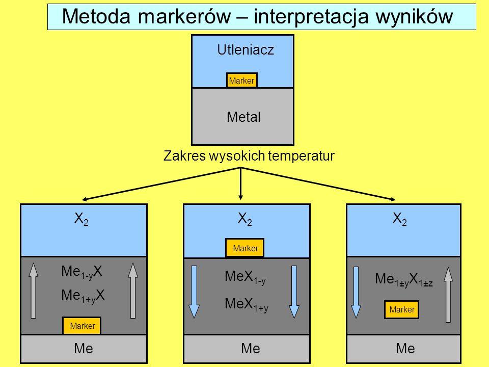 Metoda markerów – interpretacja wyników