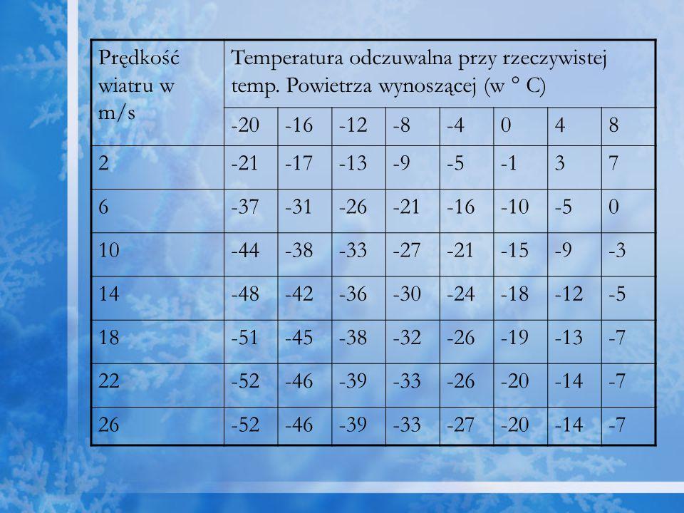 Prędkość wiatru w m/s Temperatura odczuwalna przy rzeczywistej temp. Powietrza wynoszącej (w ° C) -20.