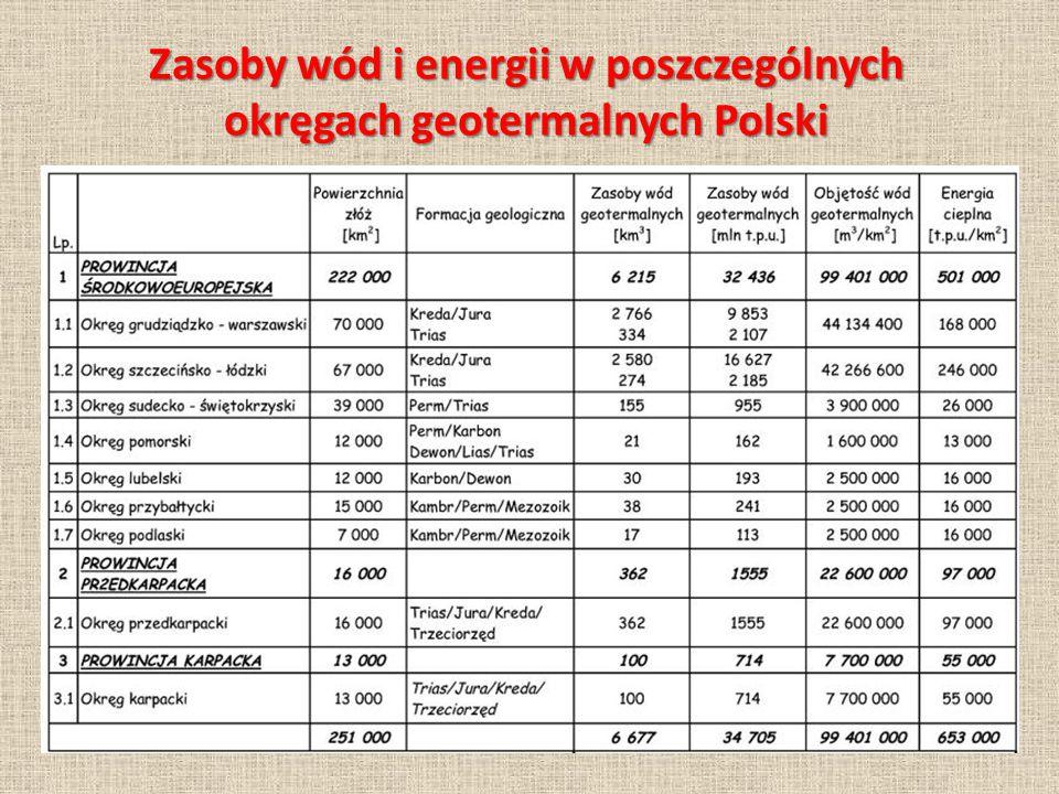 Zasoby wód i energii w poszczególnych okręgach geotermalnych Polski