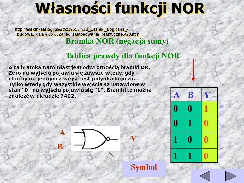 Własności funkcji NOR A B Y 1 Bramka NOR (negacja sumy)