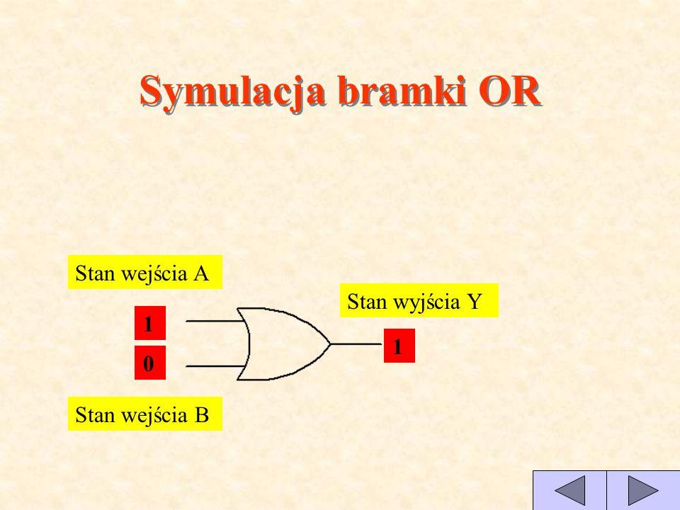Symulacja bramki OR Stan wejścia A Stan wyjścia Y 1 1 1 Stan wejścia B