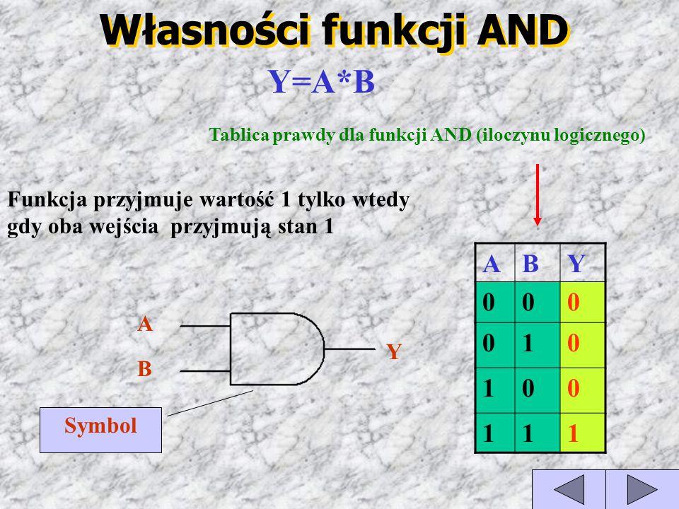 Tablica prawdy dla funkcji AND (iloczynu logicznego)
