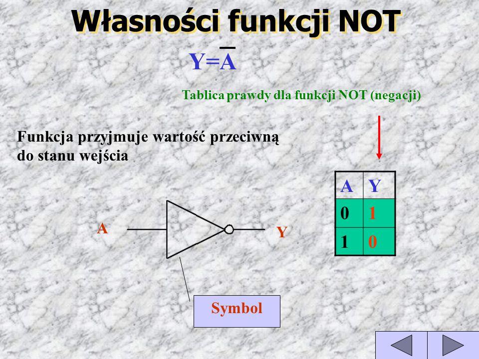 Tablica prawdy dla funkcji NOT (negacji)