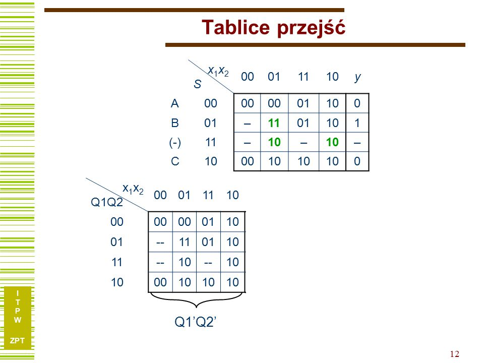 Tablice przejść Q1'Q2' Q1' Q2' x1x2 S 00 01 11 10 y A B – 1 (-) C x1x2