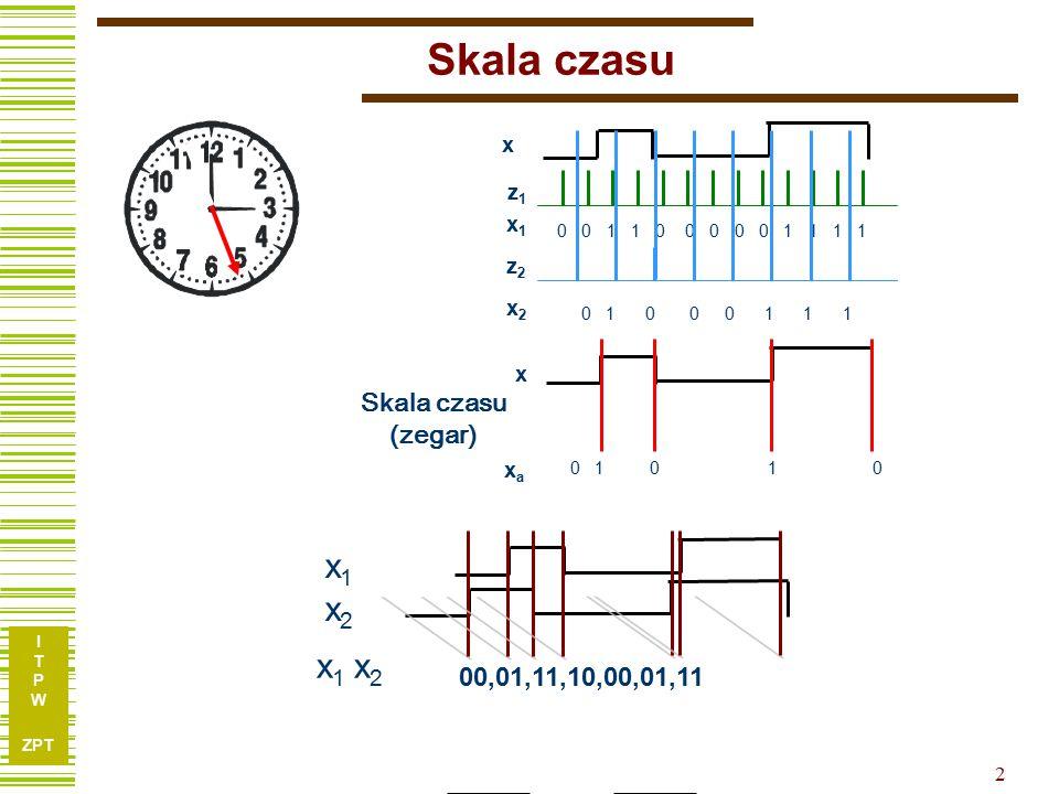 Skala czasu x1 x2 x1 x2 Skala czasu (zegar) 00,01,11,10,00,01,11 x z1