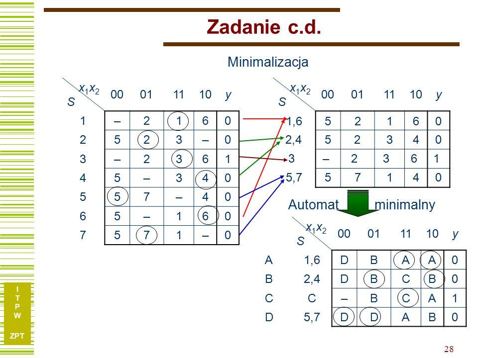 Zadanie c.d. Minimalizacja Automat minimalny x1x2 S 00 01 11 10 y 1 –