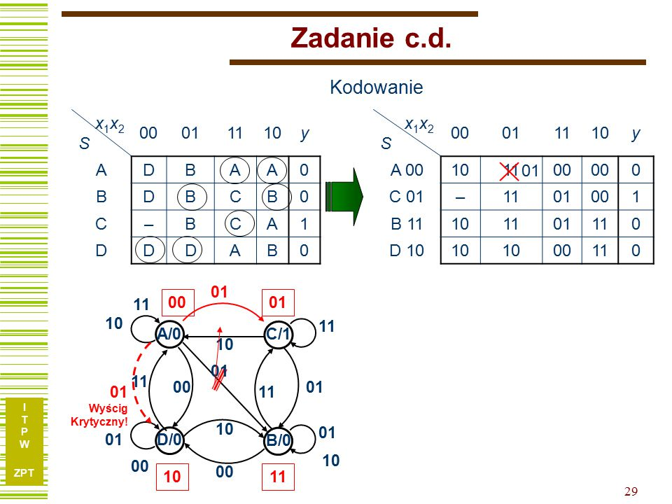 Zadanie c.d. Kodowanie x1x2 S 00 01 11 10 y A D B C – 1 x1x2 S 00 01