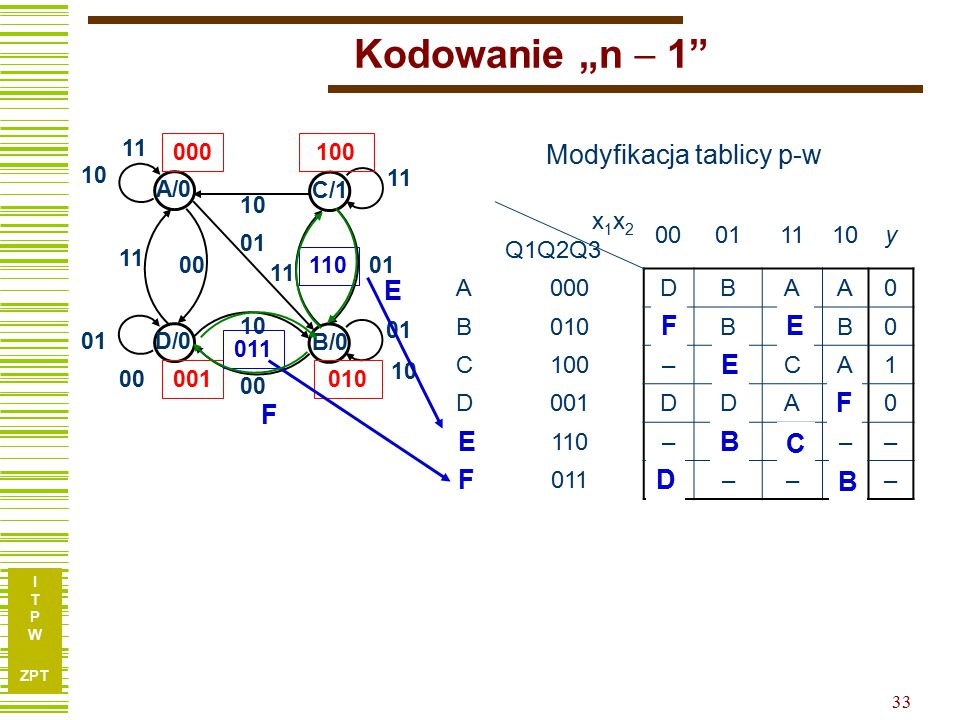 Modyfikacja tablicy p-w