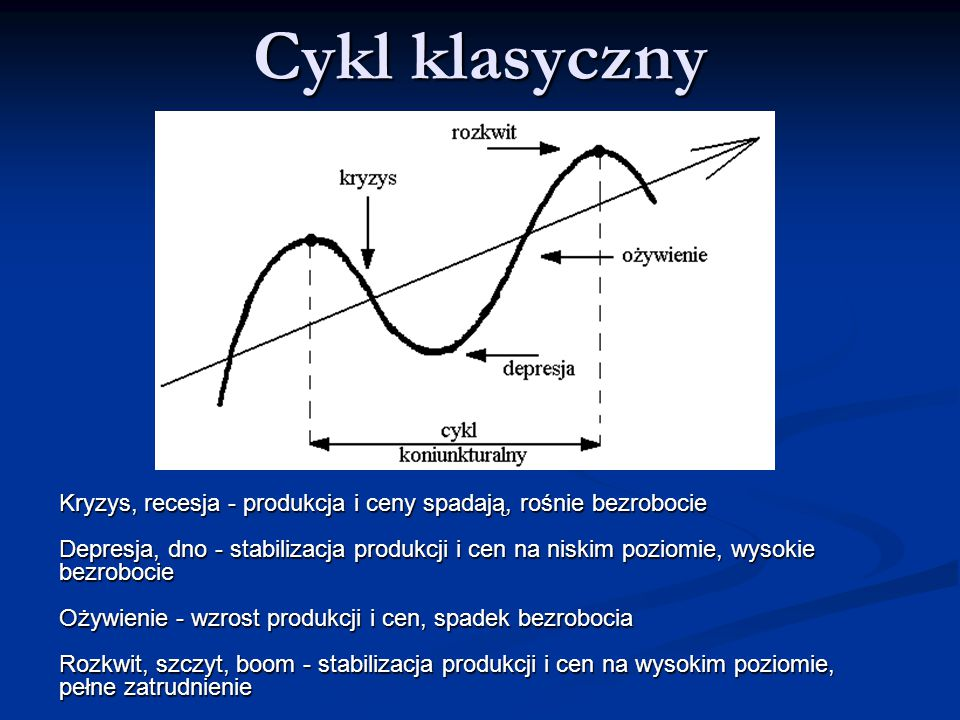 Cykl klasyczny