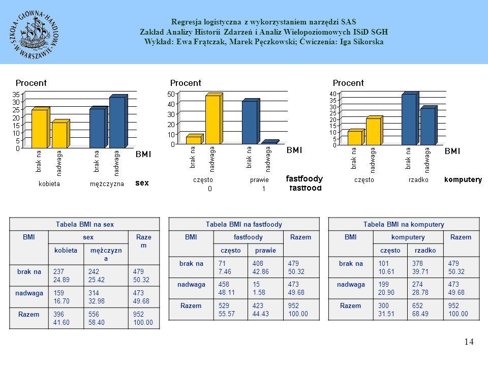 Tabela BMI na fastfoody Tabela BMI na komputery