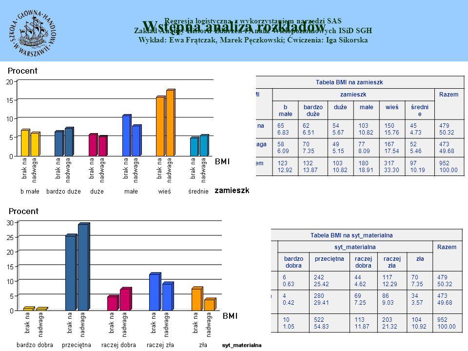 Wstępna analiza rozkładów