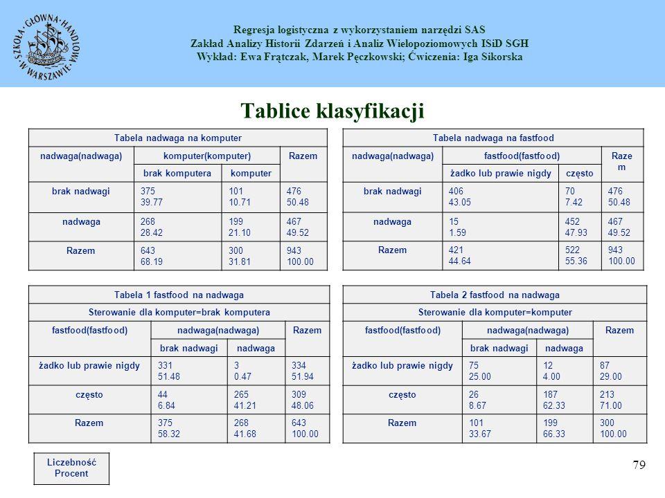 Tablice klasyfikacji Tabela nadwaga na komputer nadwaga(nadwaga)