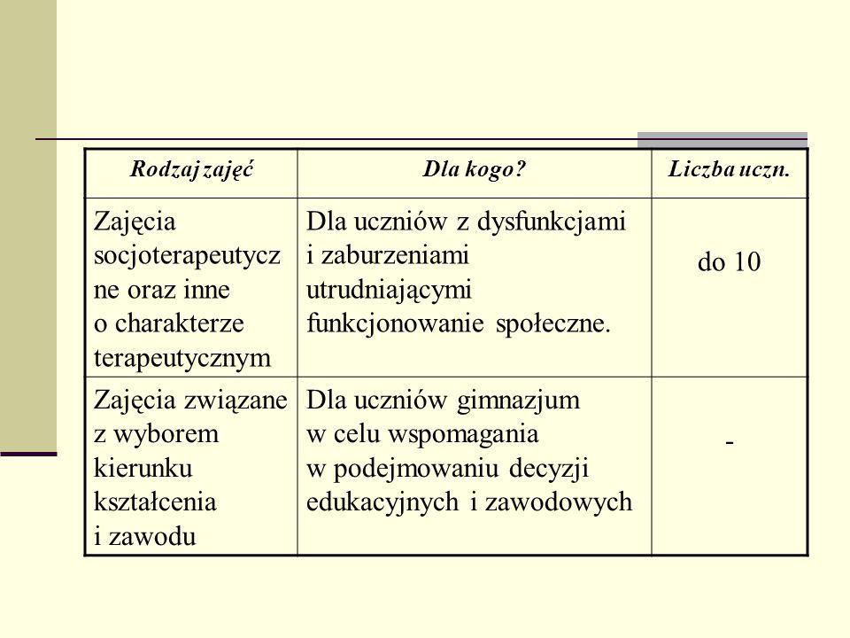 Zajęcia socjoterapeutyczne oraz inne o charakterze terapeutycznym