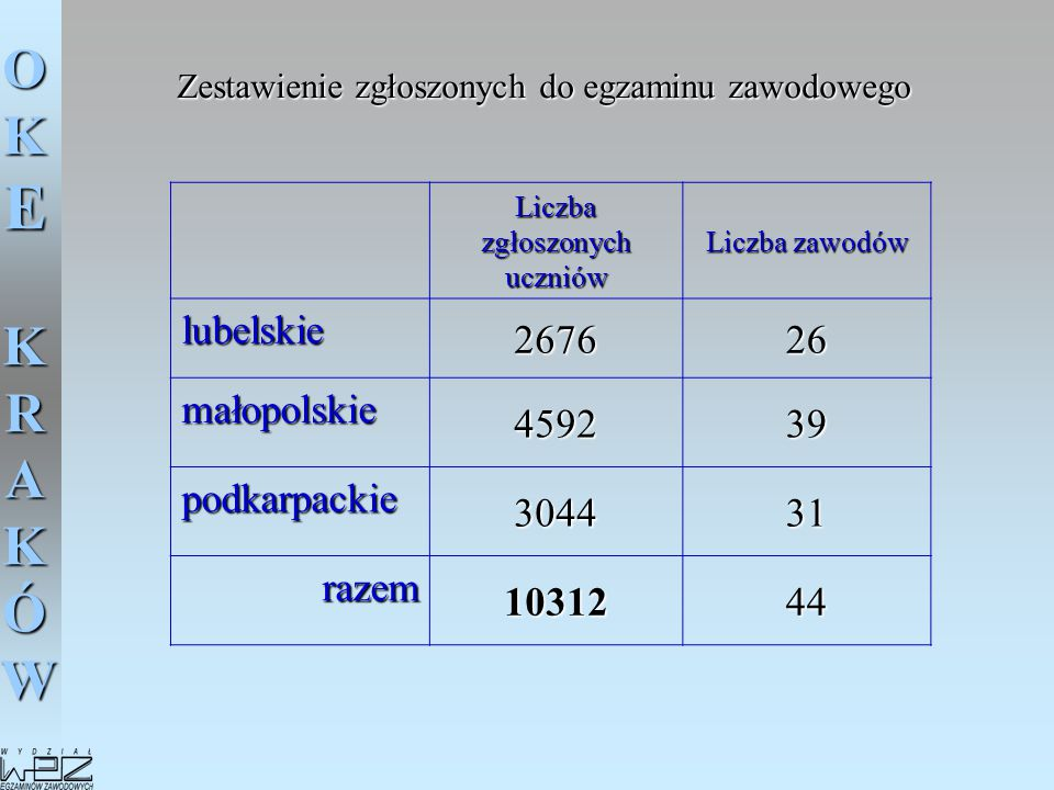 lubelskie 2676 26 małopolskie 4592 39 podkarpackie 3044 31 razem 10312