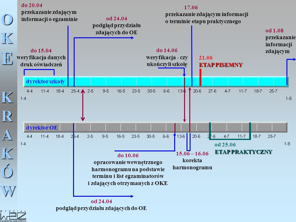 do 20.04 przekazanie zdającym informacji o egzaminie