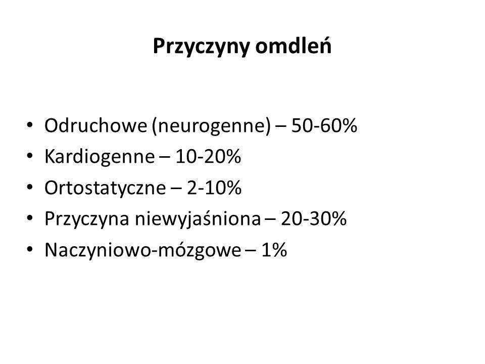Przyczyny omdleń Odruchowe (neurogenne) – 50-60% Kardiogenne – 10-20%