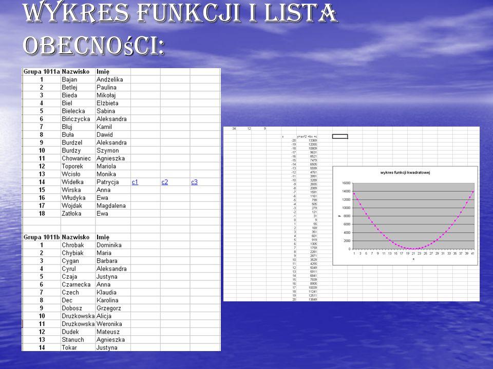 Wykres funkcji i lista obecności: