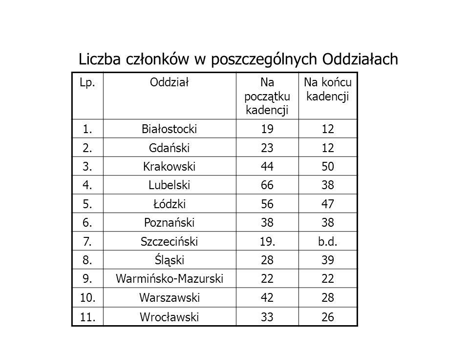 Liczba członków w poszczególnych Oddziałach