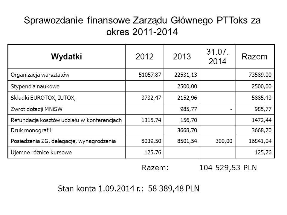 Sprawozdanie finansowe Zarządu Głównego PTToks za okres 2011-2014