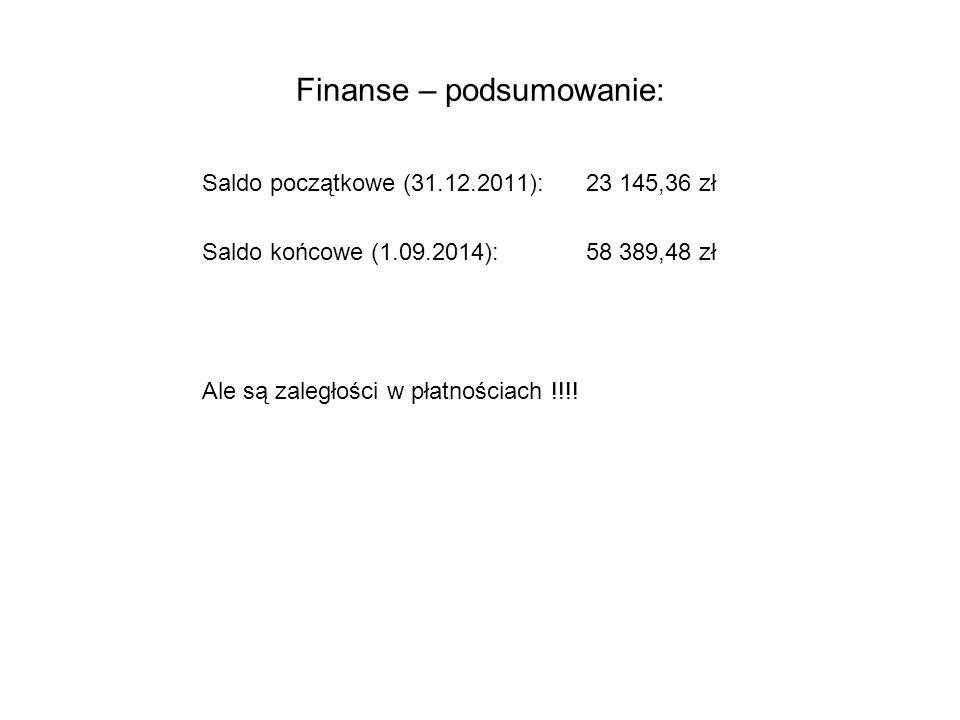 Finanse – podsumowanie:
