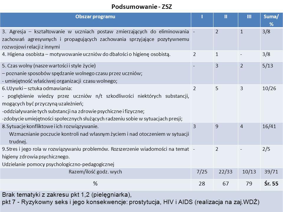 Podsumowanie - ZSZ Obszar programu. I. II. III. Suma/ %