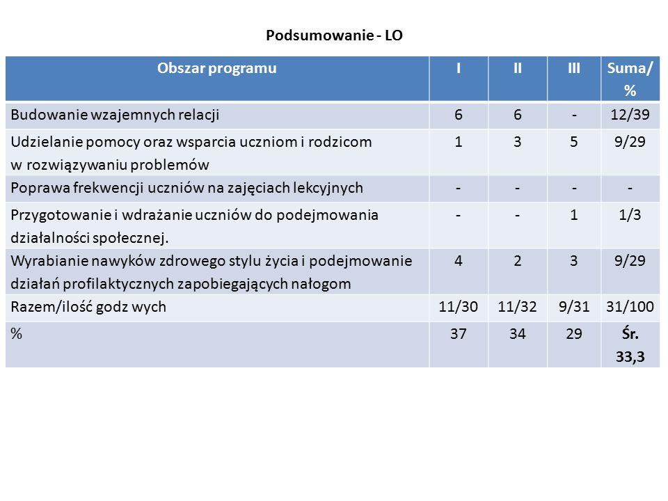 Podsumowanie - LO Obszar programu. I. II. III. Suma/% Budowanie wzajemnych relacji. 6. - 12/39.