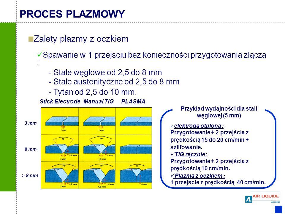 Przykład wydajności dla stali węglowej (5 mm)