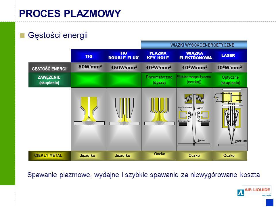 PROCES PLAZMOWY Gęstości energii