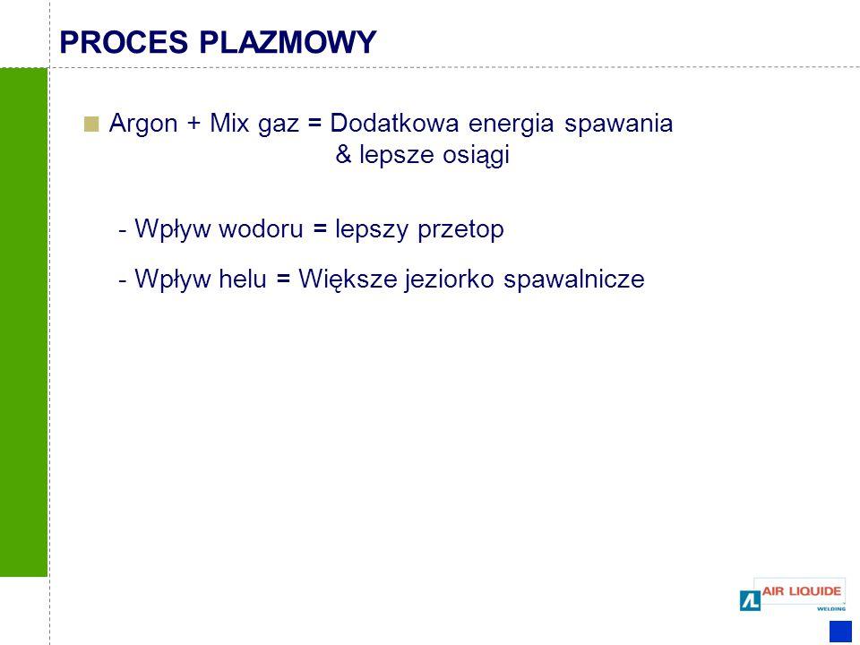 PROCES PLAZMOWY Argon + Mix gaz = Dodatkowa energia spawania & lepsze osiągi. - Wpływ wodoru = lepszy przetop.