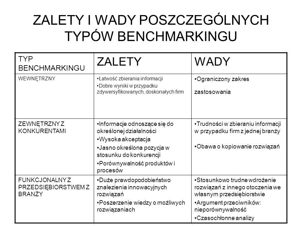 ZALETY I WADY POSZCZEGÓLNYCH TYPÓW BENCHMARKINGU