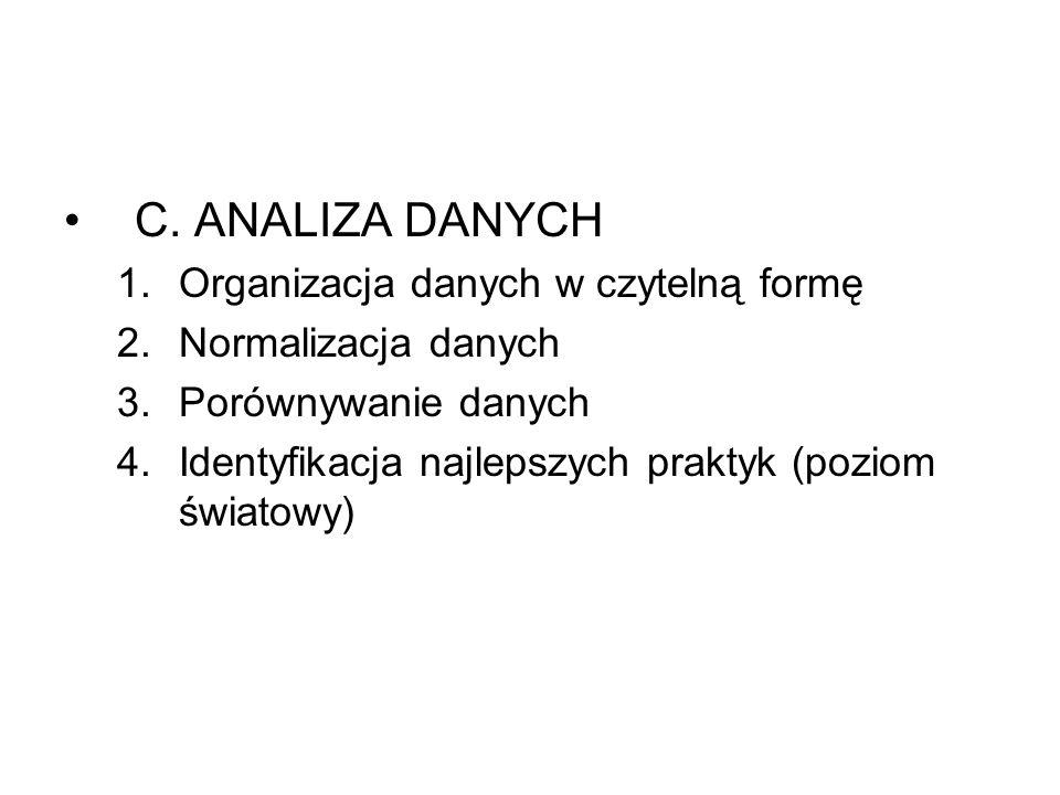 C. ANALIZA DANYCH Organizacja danych w czytelną formę