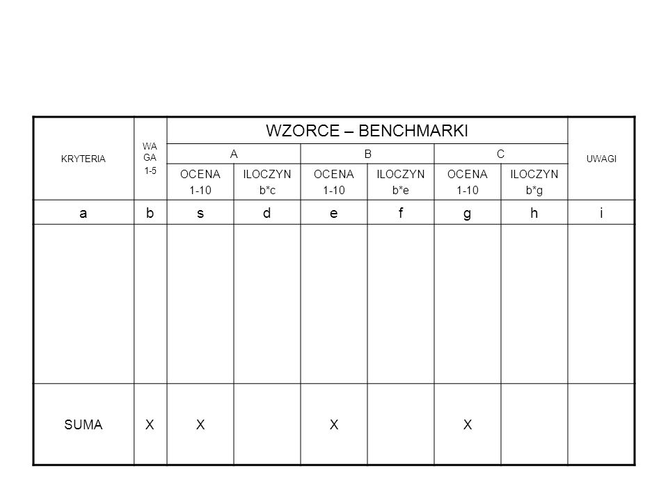 WZORCE – BENCHMARKI a b s d e f g h i SUMA X A B C OCENA 1-10 ILOCZYN