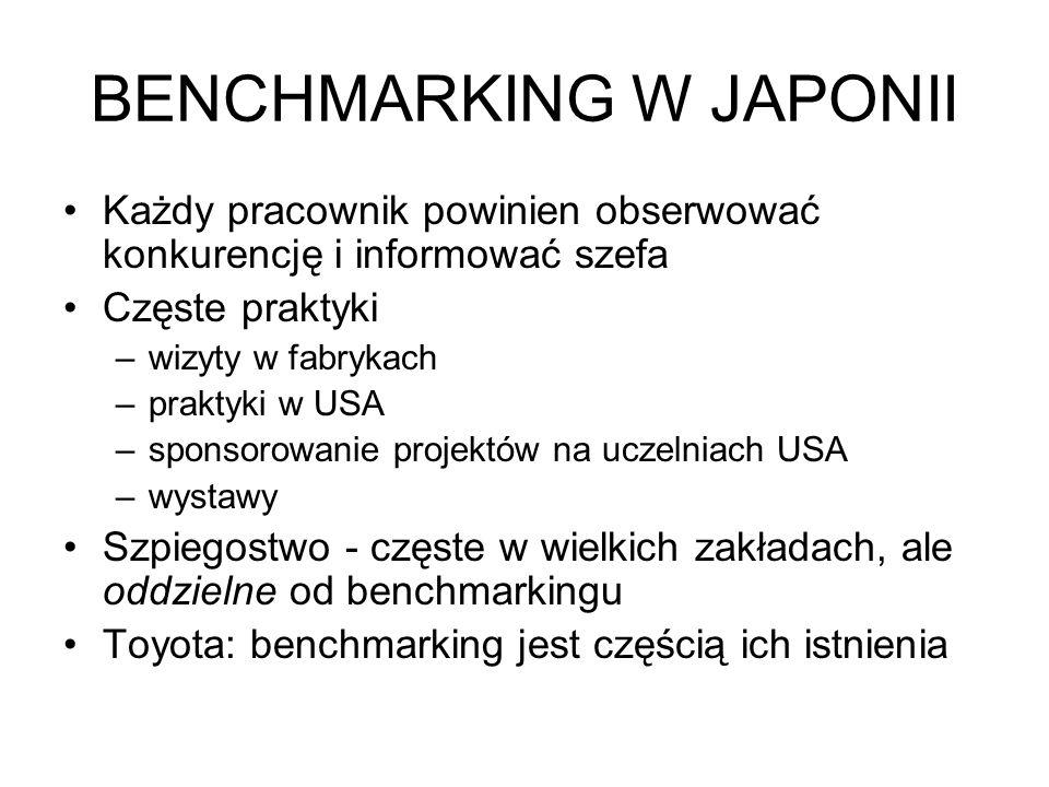 BENCHMARKING W JAPONII