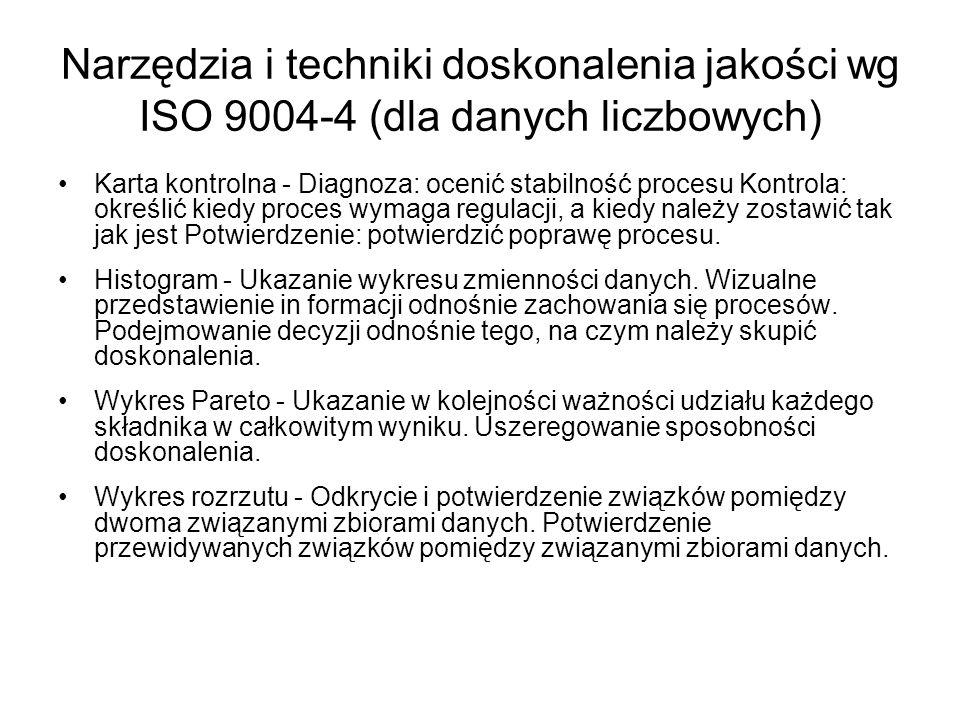 Narzędzia i techniki doskonalenia jakości wg ISO 9004-4 (dla danych liczbowych)