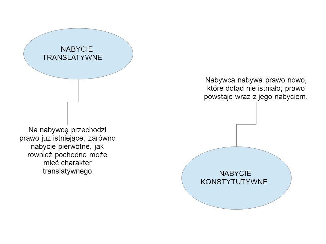 NABYCIE TRANSLATYWNE Nabywca nabywa prawo nowo, które dotąd nie istniało; prawo powstaje wraz z jego nabyciem.