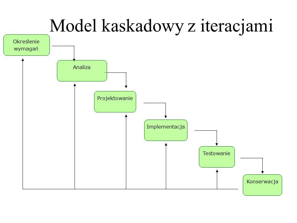 Model kaskadowy z iteracjami