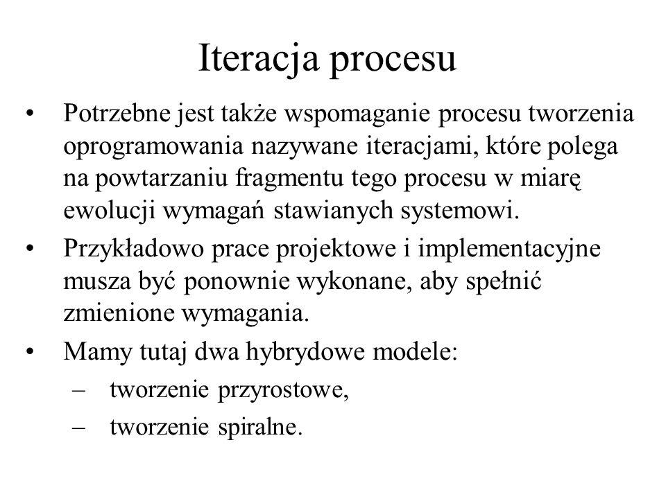 Iteracja procesu