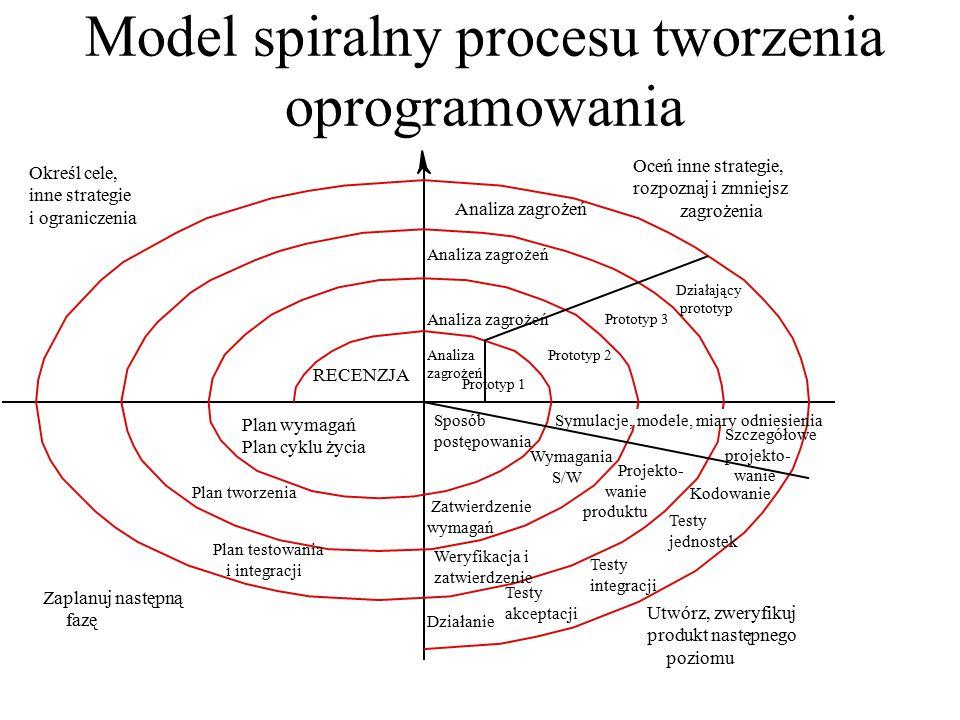 Model spiralny procesu tworzenia oprogramowania