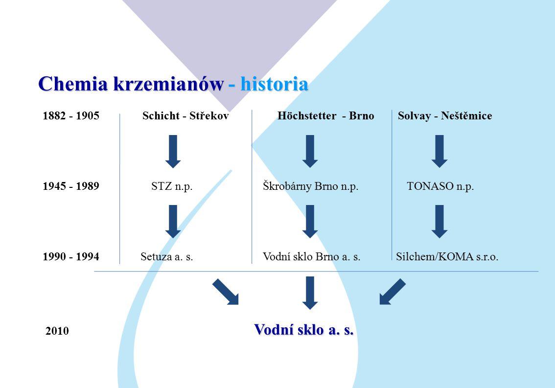 Chemia krzemianów - historia