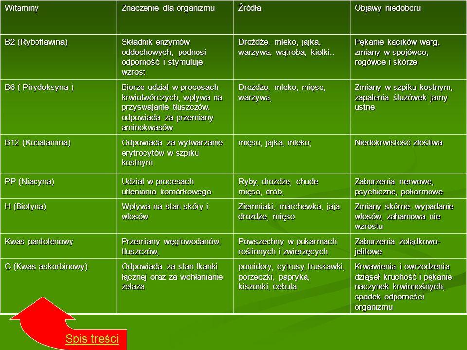 Spis treści Witaminy Znaczenie dla organizmu Źródła Objawy niedoboru